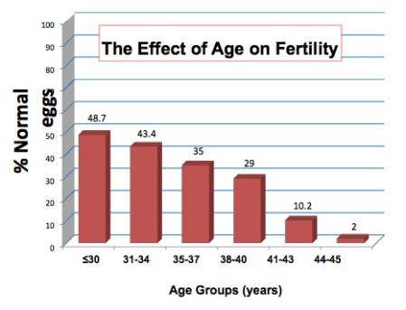 fertility and age effect on egg
